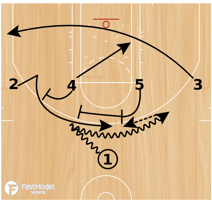 Basketball Play - Rosenthal: 1-4 High OKC