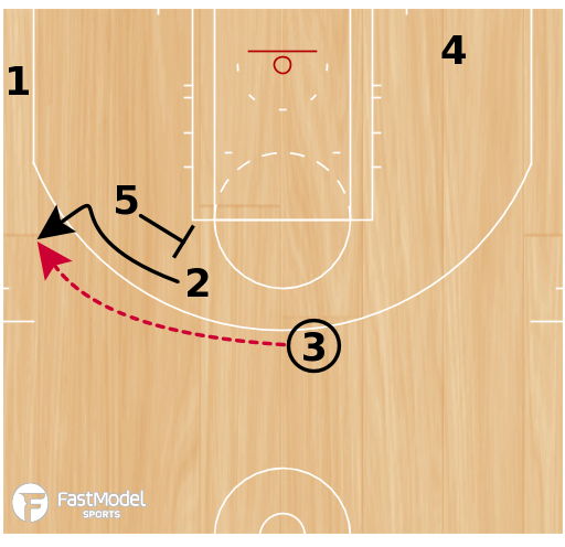 Basketball Play - PINCH POST INTO SCREEN THE SCREENER