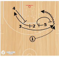 Basketball Play - DOUBLE FLARE INTO SPNR