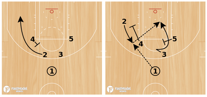 Basketball Play - FLARE INTO PIN DOWN + BACK SCREEN
