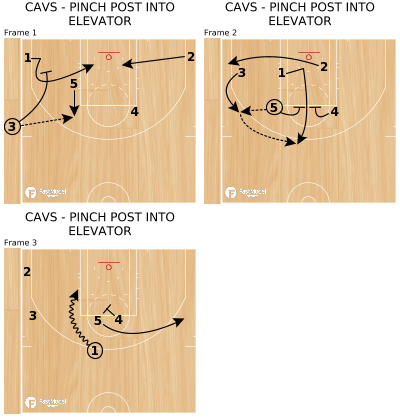 Basketball Play - CAVS - PINCH POST INTO ELEVATOR