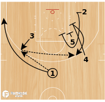 Basketball Play - NOWITZKI POP OUT