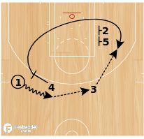 Basketball Play - NOWITZKI DOUBLE PIN DOWN