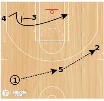 Basketball Play - Play of the Day 10-05-2011: Stagger Handoff