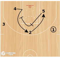Basketball Play - PISTONS POST UP