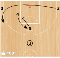 Basketball Play - PELICANS LOB PLAY