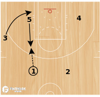 Basketball Play - KNICKS HIGH POST TRIANGLE