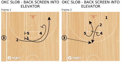 Basketball Play - OKC SLOB - BACK SCREEN INTO ELEVATOR