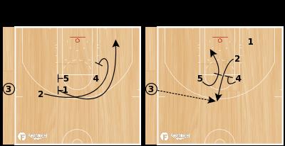 Basketball Play - OKC SLOB - BACK SCREEN INTO ELEVATOR