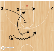 Basketball Play - Ball Screen Lob (LOB for 4)
