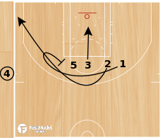 Basketball Play - OKC SLOB - CURL INTO ELEVATOR