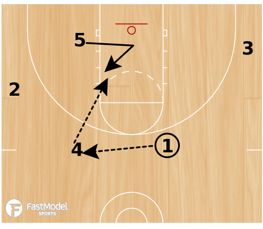 Basketball Play - JMU