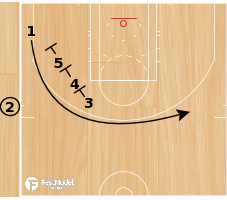 Basketball Play - STAGGERED DISPERSAL