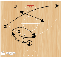 Basketball Play - FRANCE - ZIP FLARE
