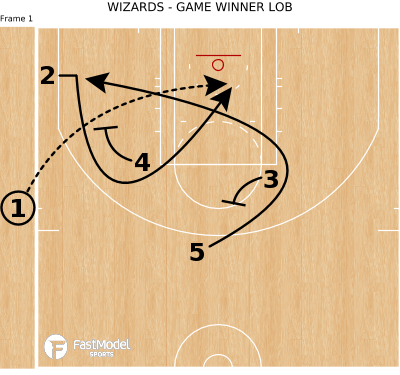 Basketball Play - WIZARDS - GAME WINNER LOB