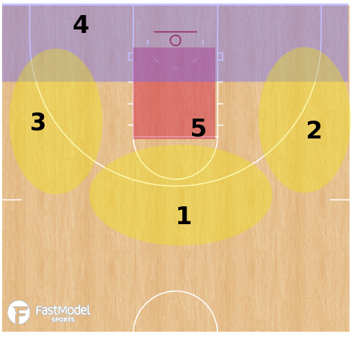 Basketball Play - Tug Motion