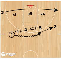 Basketball Play - Double High vs. 2-3 Zone