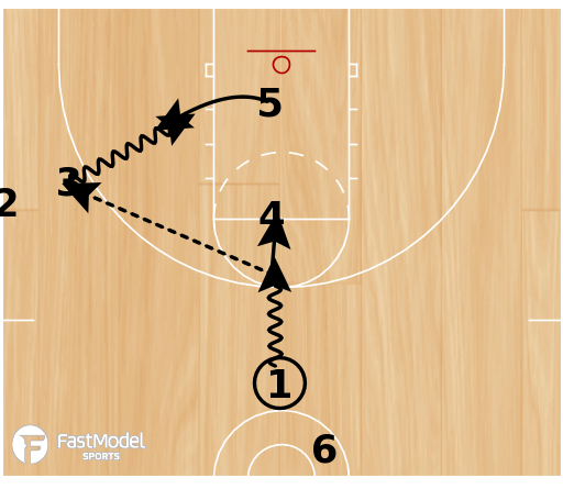 Basketball Play - Charge Drill