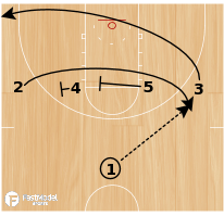 Basketball Play - Play of the Day 05-15-12: 1-4 High Slice PnR
