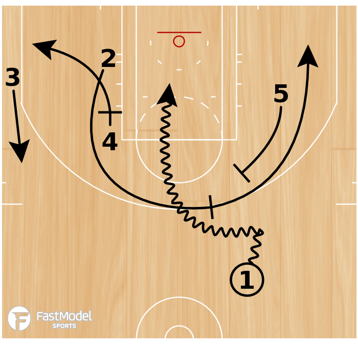 Basketball Play - WIZARDS - PIN DOWN INTO SLIP SCREEN + FLARE