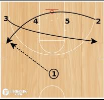 Basketball Play - Double Ball Screen