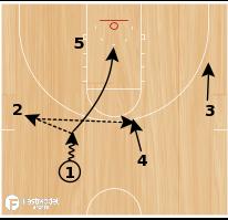 Basketball Play - Celtics Loop DHO