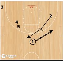 Basketball Play - Magic Wheel