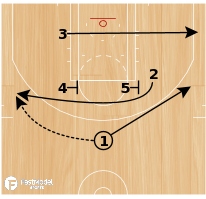 Basketball Play - MAVERICKS - GUARD DRIVE
