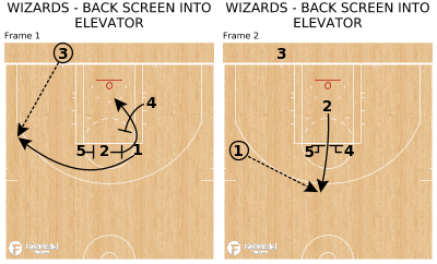 Basketball Play - WIZARDS - BACK SCREEN INTO ELEVATOR