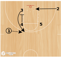 "Basketball Play - ""ZIPPER TRIPLE"""