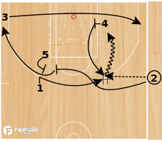 Basketball Play - Side Quick Twist