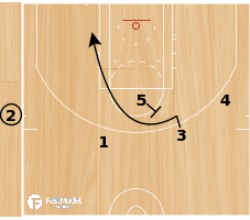 Basketball Play - NETS - TRIPLE CUT OFF
