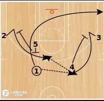 Basketball Play - Chin w/ Single