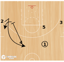 Basketball Play - Chin - High Split Option