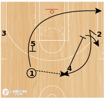 Basketball Play - Chin - Middle Cut/Blast