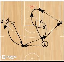 Basketball Play - Chin - Post Rip