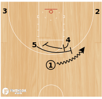 Basketball Play - Horns Twist Double