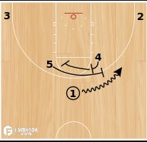 Basketball Play - Horns Twist Double