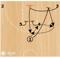Basketball Play - Elbow Pin Elevator