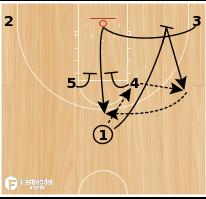 Basketball Play - Elbow Pin Elevator