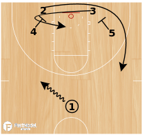 Basketball Play - Play of the Day 05-19-12: Floppy Loop Under