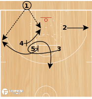 Basketball Play - CURL ELEVATOR INTO LOVE POP OUT