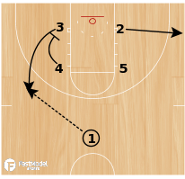 Basketball Play - Play of the Day 05-20-12: Box Baseline Triple