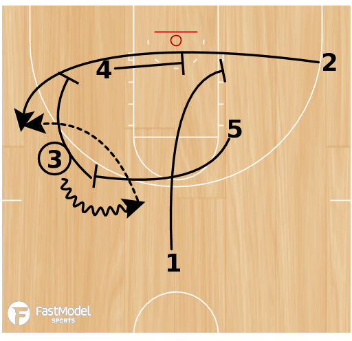 Basketball Play - Play of the Day 05-20-12: Box Baseline Triple