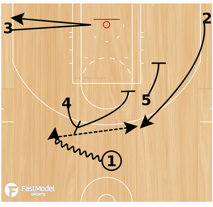 Basketball Play - SPURS PnR Stagger For Neal
