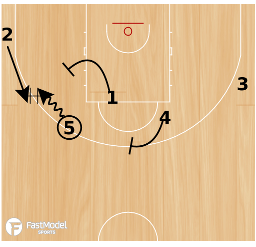 Basketball Play - Olympiacos Handoff