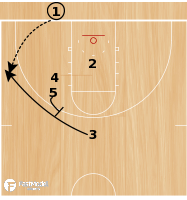 Basketball Play - Play of the Day 05-22-12: Baseline Double Zipper