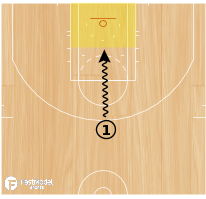 Basketball Play - WOB: Penetration Box Stops