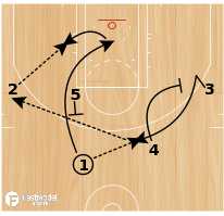 Basketball Play - Chin - Guard Post-Ups