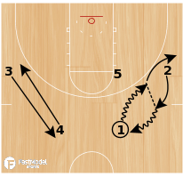 Basketball Play - Chin Continuity Option
